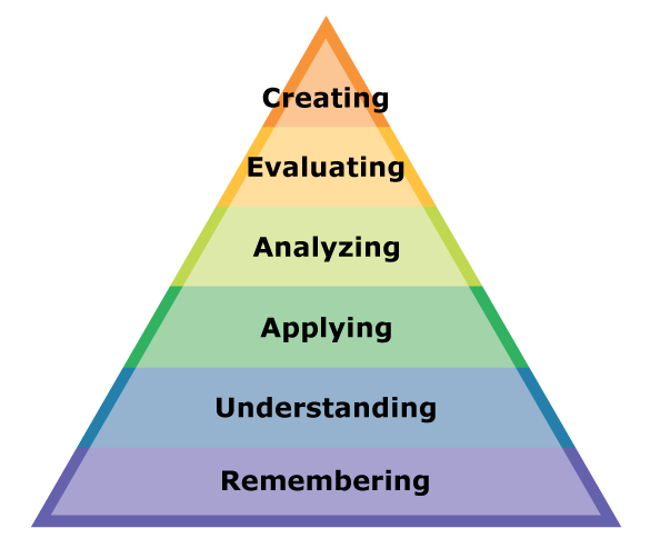 Bloom's Taxonomy explained