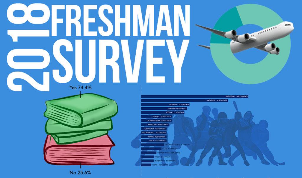 Freshman+Survey+2018