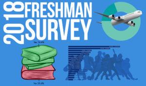 Freshman Survey 2018