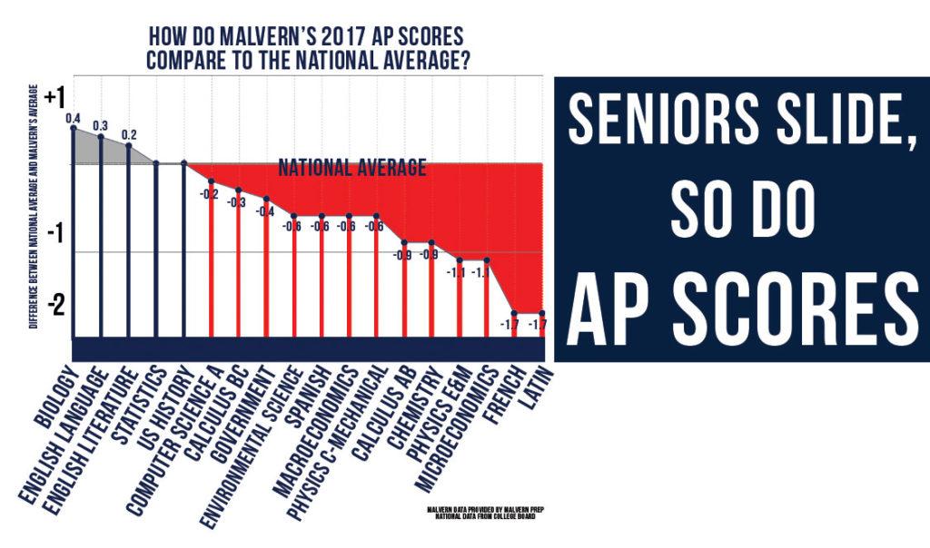Seniors slide, and so do AP scores