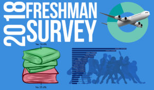 Freshman Survey 2018